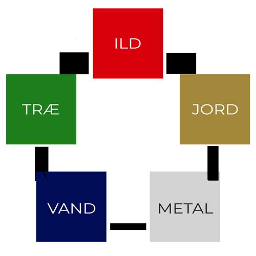 De fem elementer